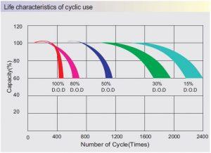 deşarj derinliği - çevrim sayısı eğrisi