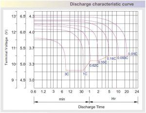 ritar jel akü deşarj karakteristiği eğrisi