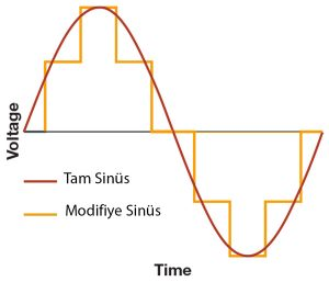 inverter nedir tam sinüs nedir modifiye sinüs nedir