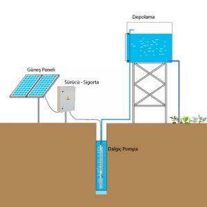 solar sulama nasıl çalışır